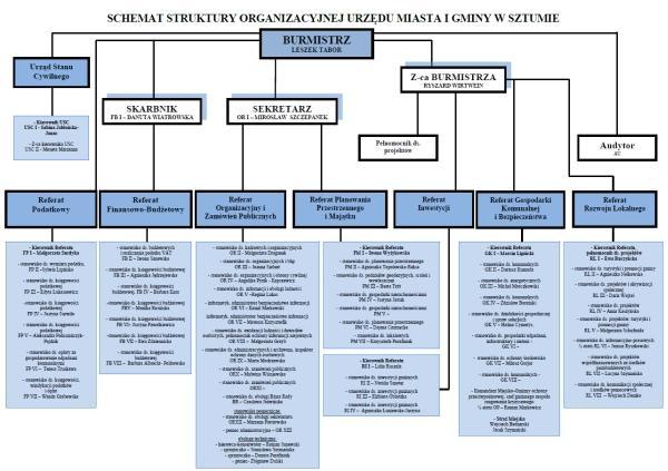 Schemat Urzędu Miasta i Gminy Sztum