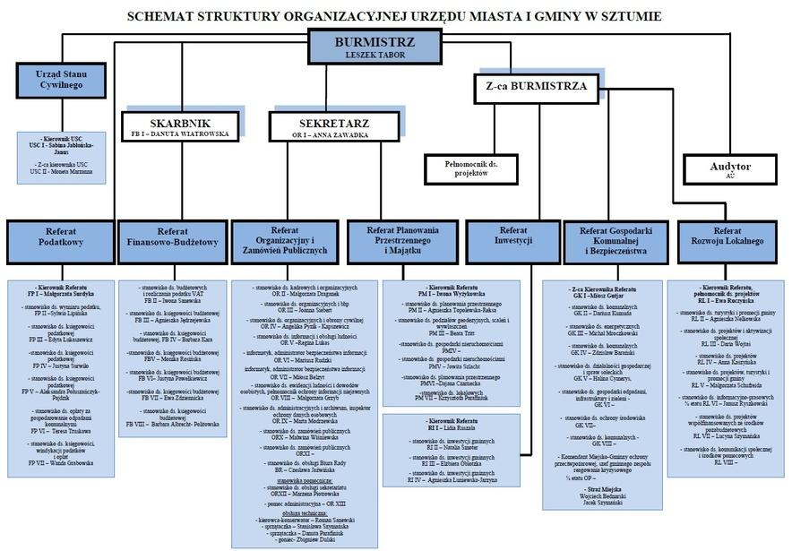 Grafika przedstawia schemat struktury organizacyjnej w urzędzie.